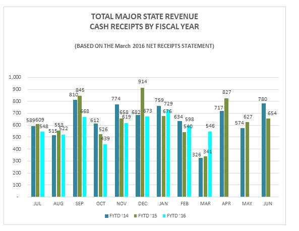 RevenueChartMarch2016